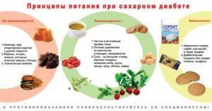 Запрещенные продукты при сахарном диабете
